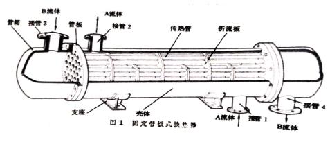 管壳式换热器的分类标准及被腐蚀的主要因素分析